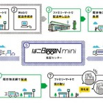 80サイズ10kgまで500円!『はこBOON mini(ミニ)』料金・運送業者は?